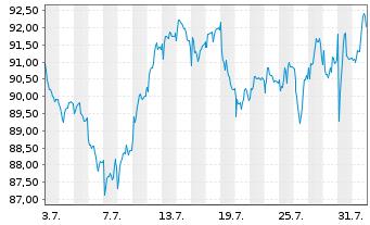 Chart Legrand S.A. - 1 Monat