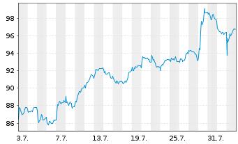 Chart Arkema - 1 Monat