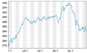 Chart Amundi ETF MSCI Germany - 1 Monat