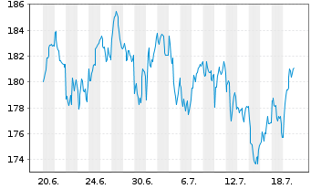 Chart Amundi ETF MSCI Spain - 1 Monat