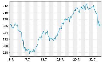 Chart Amundi ETF MSCI UK - 1 Monat