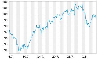 Chart Amundi ETF MSCI Europe Banks - 1 Monat
