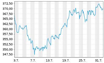 Chart Amundi ETF MSCI Eur.Healthcare - 1 Monat