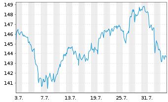 Chart Amundi ETF MSCI EMU High Div. - 1 Monat