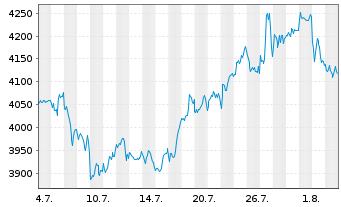 Chart Amundi ETF Lev.MSCI USA Daily - 1 Monat
