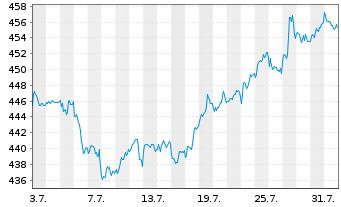 Chart Amundi ETF MSCI World Ex EMU - 1 Monat