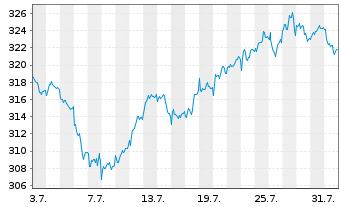 Chart Amundi ETF MSCI Europe Ex EMU - 1 Monat