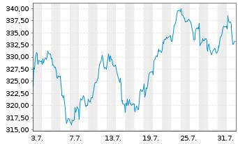 Chart Amundi ETF MSCI Europe Energy - 1 Monat