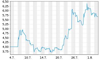 Chart Adocia SAS - 1 Monat