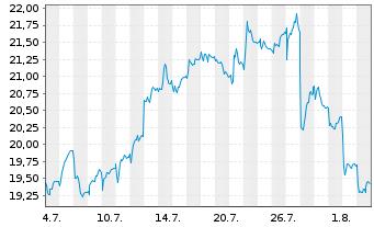 Chart Valéo S.A. - 1 Monat