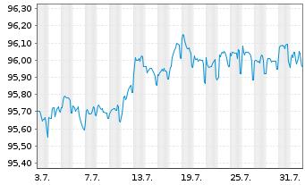 Chart RCI Banque S.A. EO-Med.-Term Notes 2017(17/25) - 1 Monat