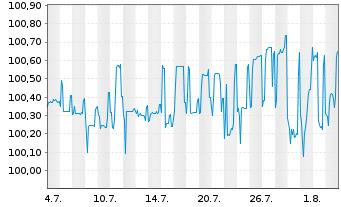 Chart RCI Banque S.A. EO-FLR Med.-Term Nts 2017(24) - 1 Monat