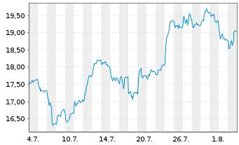 Chart Antofagasta PLC - 1 Monat