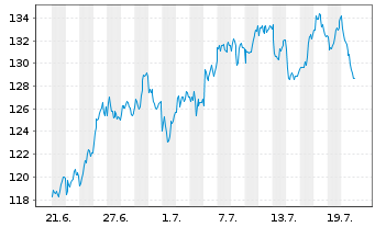 Chart Astrazeneca PLC - 1 Monat