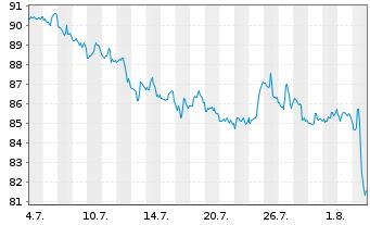 Chart Amdocs Ltd. - 1 Monat