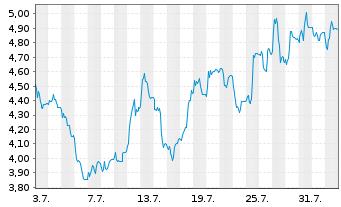 Chart ASOS PLC - 1 Monat