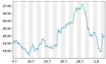 Chart Admiral Group PLC - 1 Monat