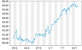 Chart Bunzl PLC - 1 Monat