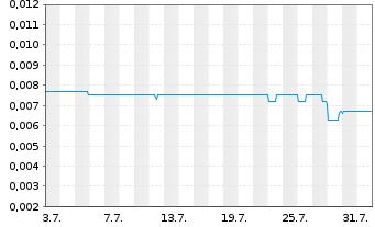 Chart Air Berlin PLC - 1 Monat