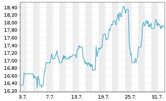 Chart Liberty Global Inc. Registered Shares C - 1 Monat