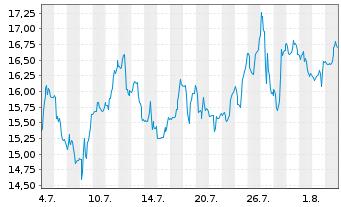 Chart TechnipFMC Ltd. - 1 Monat