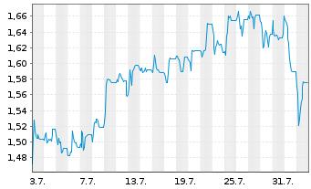 Chart Alpha Bank S.A. - 1 Monat