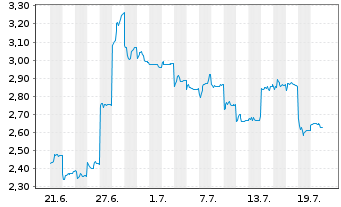Chart BYD Electronic (Intl) Co. Ltd. - 1 Monat