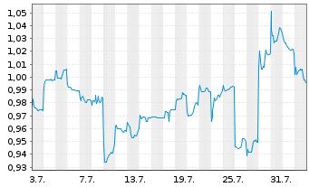 Chart Lenovo Group Ltd. - 1 Monat