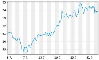 Chart CRH PLC - 1 Monat