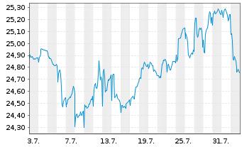 Chart AXA Rosenb.Eq.A.Tr.-Glob.Equi. Reg. Shs Cl.B(DL)oN - 1 Monat