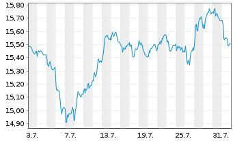 Chart AXA Rosenb.Eq.A.Tr.-Eurobloc E Reg.Sh.Cl.B oN - 1 Monat