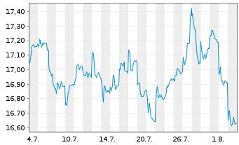 Chart AXA R.Eq.A.T.-Jap.Sm.Cap.Al.Fd Reg.Sh.Cl.B (YN) oN - 1 Monat