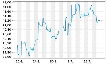 Chart AXA Rosenb.Eq.A.Tr.-Pa.Ex-J.Eq Reg.ShsCl.B(EO)o.N. - 1 Monat