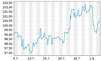 Chart AXA R.E.A.T.-Pac.Ex-J.S.C.A.Fd Reg.Sh.Cl.B (EO) oN - 1 Monat