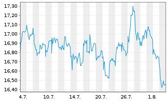Chart AXA R.Eq.A.T.-Jap.Sm.Cap.Al.Fd Reg.Sh.Cl.B (EO) oN - 1 Monat