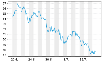 Chart Source Mk.-EuroStx Opt.Ban.So. - 1 Monat