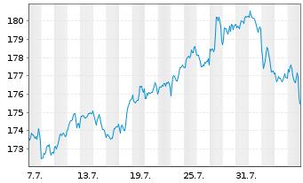 Chart SPDR MSCI ACWI IMI UCITS ETF - 1 Monat