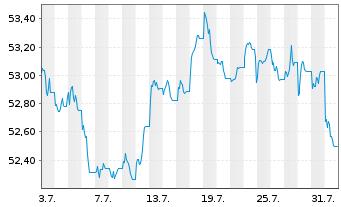 Chart SPDR Bar.EO Aggregate Bd ETF - 1 Monat