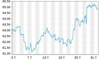 Chart SPDR MSCI EM Asia UCITS ETF - 1 Monat