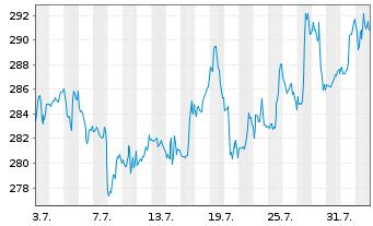 Chart Accenture Ltd. - 1 Monat