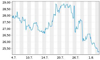 Chart Alkermes PLC - 1 Monat