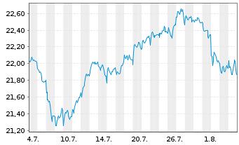 Chart SPDR S&P EO Divid.Aristocr.ETF - 1 Monat