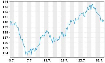 Chart Source-S.ST.Eur.600Opt.Insur. - 1 Monat
