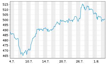 Chart Source-S.ST.Eur.600 Opt.C+Mat. - 1 Monat
