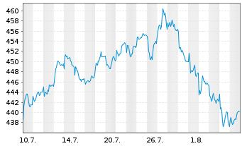 Chart Source-S.ST.Eur.600 Opt.F+Bev. - 1 Monat