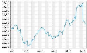Chart SPDR S&P Eme.Mkts Dividend ETF - 1 Monat