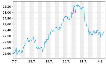 Chart SPDR S&P Glob.Div.Aristocr.ETF - 1 Monat