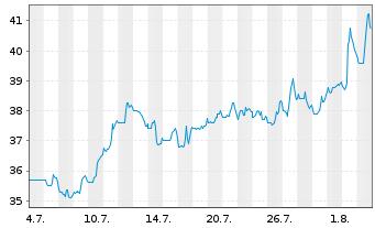 Chart Adient PLC - 1 Monat