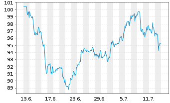 Chart Allegion PLC - 1 Monat