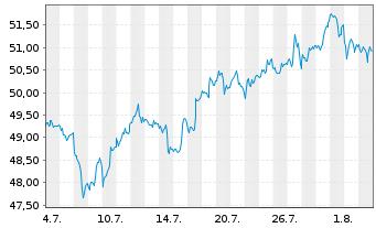 Chart SSGA SP.E.E.II-R.2000 US Sm.C. - 1 Monat